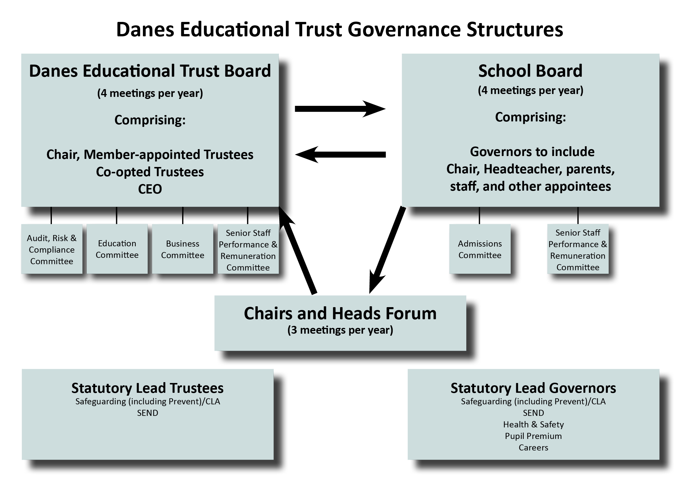 Governance structure new june 2019
