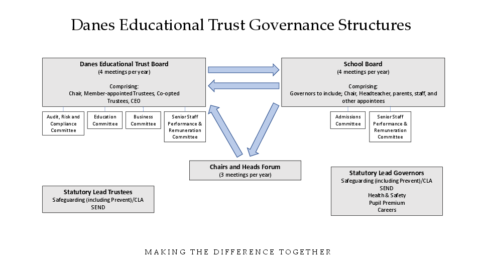 Danes ed trust gov structures new