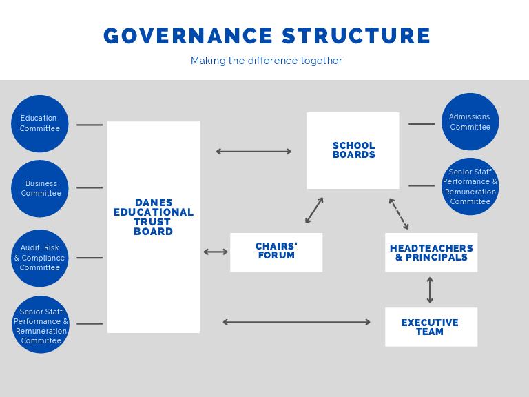 Governance Structure No Logo (2)